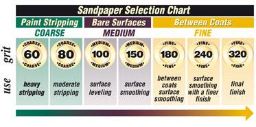 Sand Paper Chart